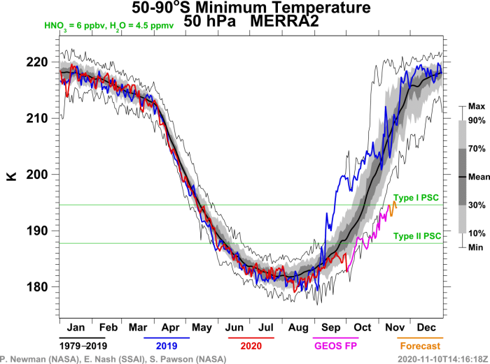 ozone-hole-over-antarctica-south-pole-minimum-temperature