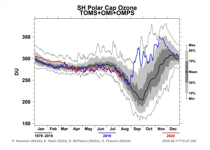ozone-hole-polar-cap-august-2020-antarctica