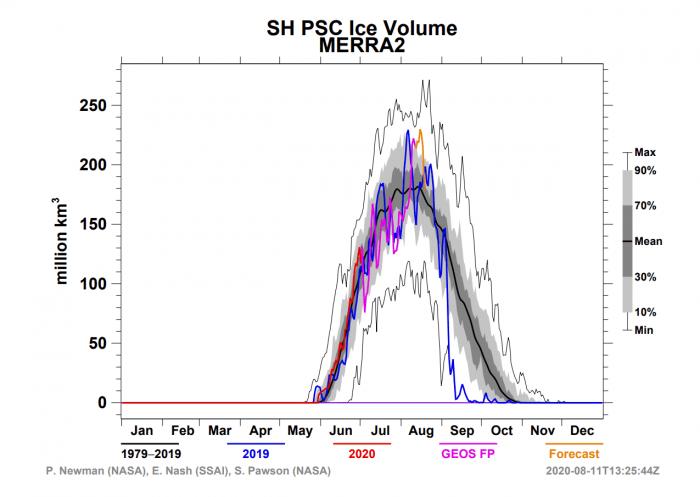 ozone-hole-polar-stratospheric-clouds-2020