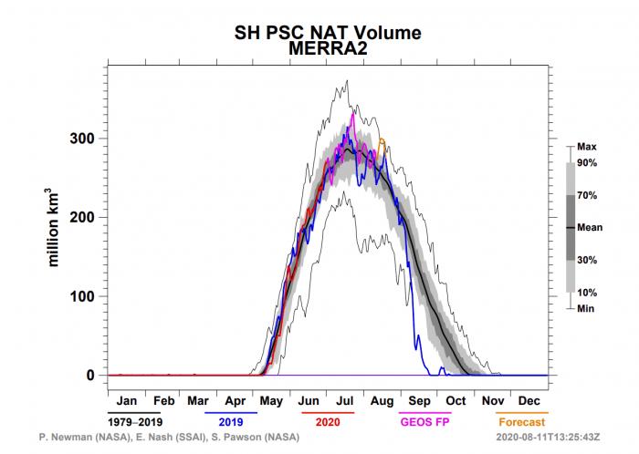 ozone-hole-polar-stratospheric-nat-clouds-2020