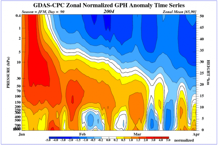 polar-vortex-splitting-weather-winter-united-states-europe-2004-atmospheric-pressure-evolution