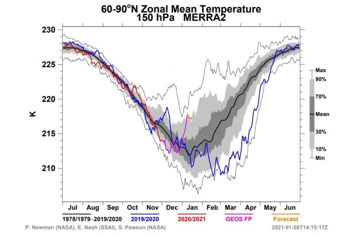 polar-vortex-splitting-weather-winter-united-states-europe-buffer-zone-temperature-analysis