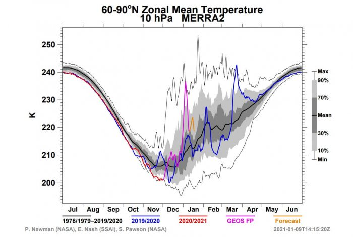 polar-vortex-splitting-weather-winter-united-states-europe-middle-stratosphere-temperature-analysis