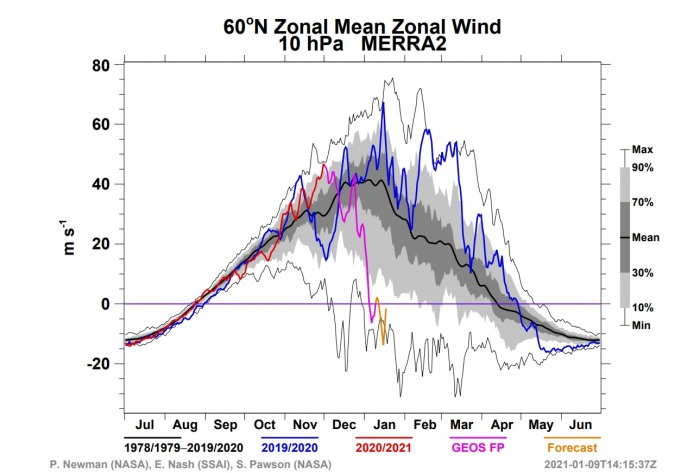polar-vortex-splitting-weather-winter-united-states-europe-zonal-wind-forecast