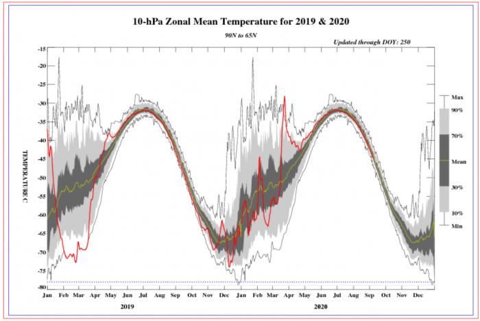 polar-vortex-temperature-winter-analysis