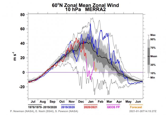 polar-vortex-weather-forecast-winter-united-states-europe-stratospheric-wind-analysis
