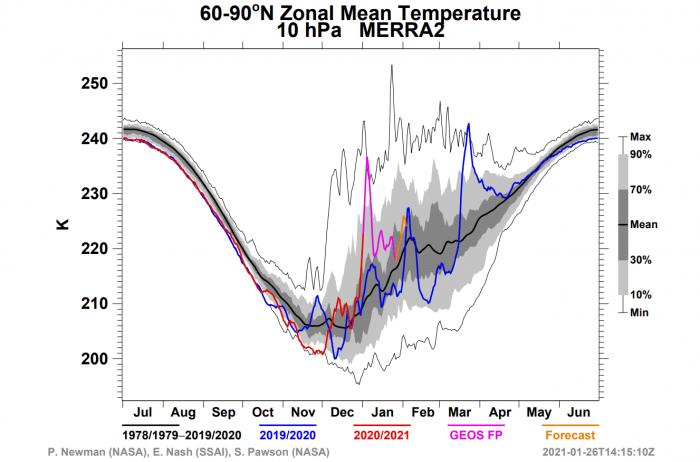 polar-vortex-weather-winter-united-states-europe-middle-stratosphere-temperature-analysis