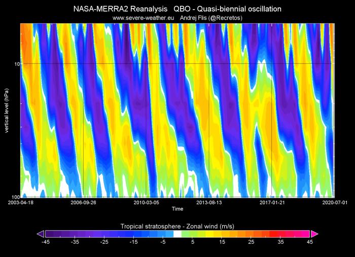 polar-vortex-winter-qbo-history-analysis