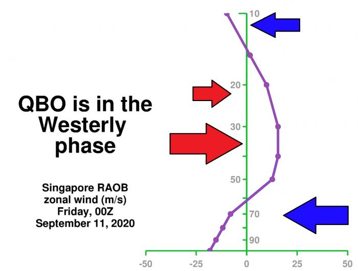polar-vortex-winter-qbo-singapore-analysis-september