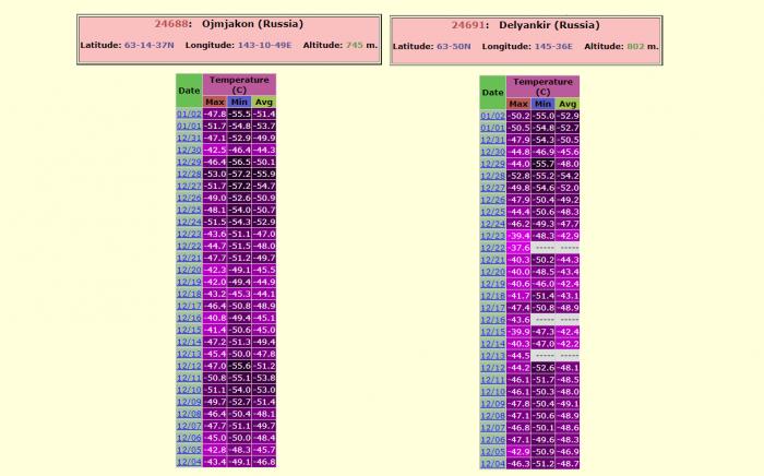 record-extratropical-storm-bomb-cyclone-alaska-pacific-extreme-cold-siberia
