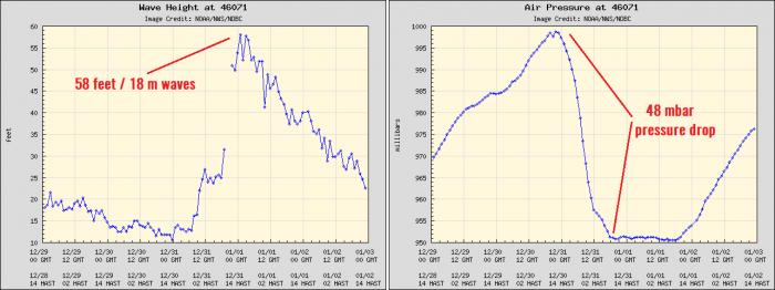 record-extratropical-storm-bomb-cyclone-alaska-pacific-waves