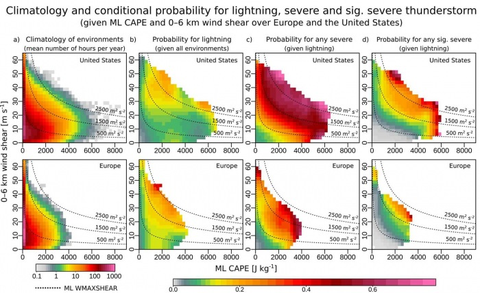 severe-storms-environment-united-states-europe-conditional-probability