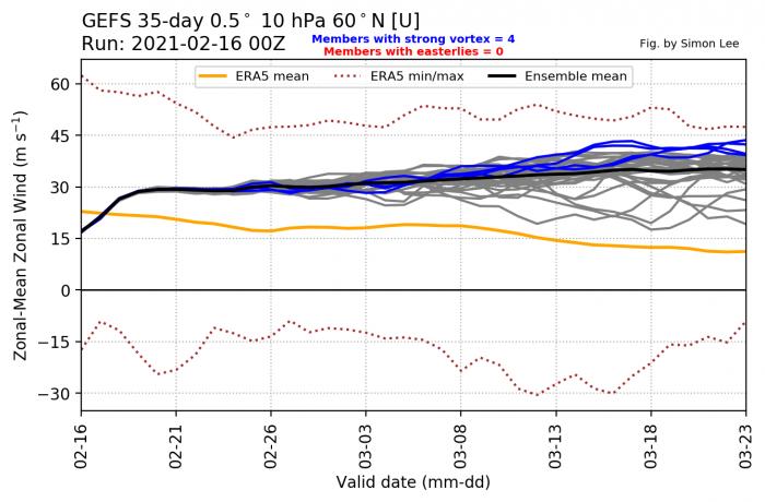 spring-weather-february-march-forecast-united-states-europe-polar-vortex-strength