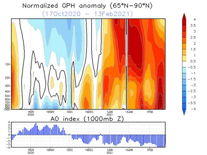 spring-weather-february-march-forecast-united-states-europe-pressure-and-AO-analysis