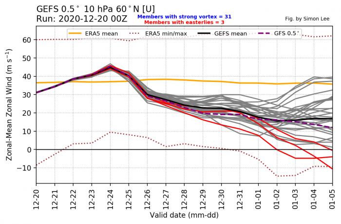 stratosphere-winter-weather-warming-polar-vortex-jet-stream-forecast