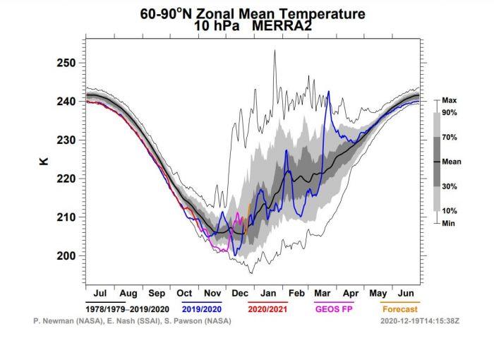 stratosphere-winter-weather-warming-polar-vortex-temperature-cycle