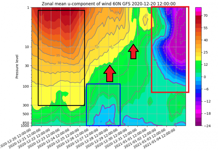 stratosphere-winter-weather-warming-wind-speed-over-time-forecast
