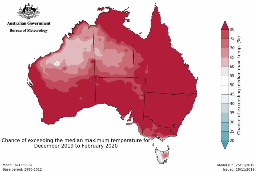 tmax.forecast.median.national.season1.20191128.hr-1