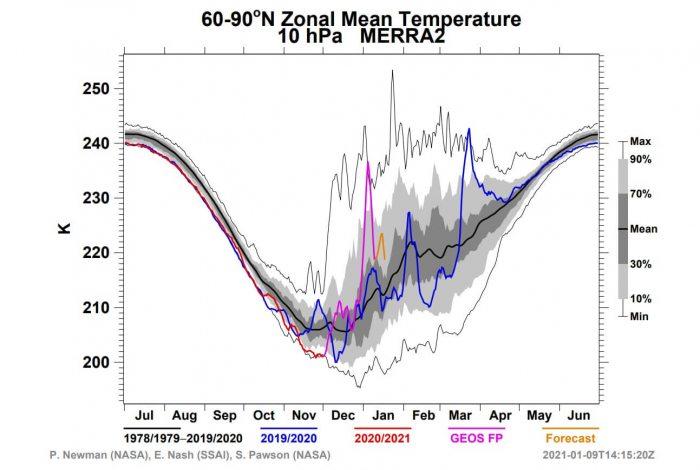 winter-weather-pattern-forecast-europe-united-states-10mb-nasa-temperature-analysis