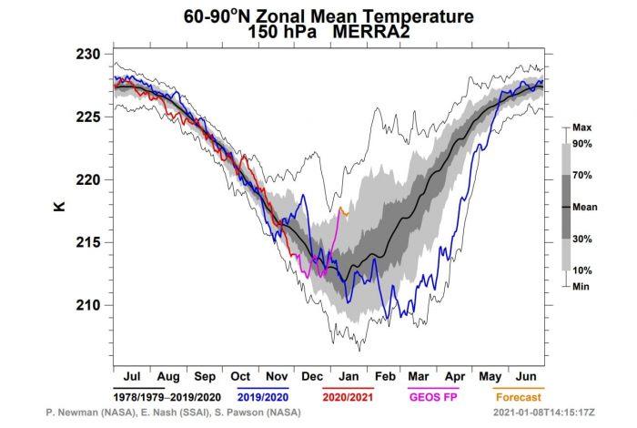 winter-weather-pattern-forecast-europe-united-states-150mb-nasa-temperature-analysis