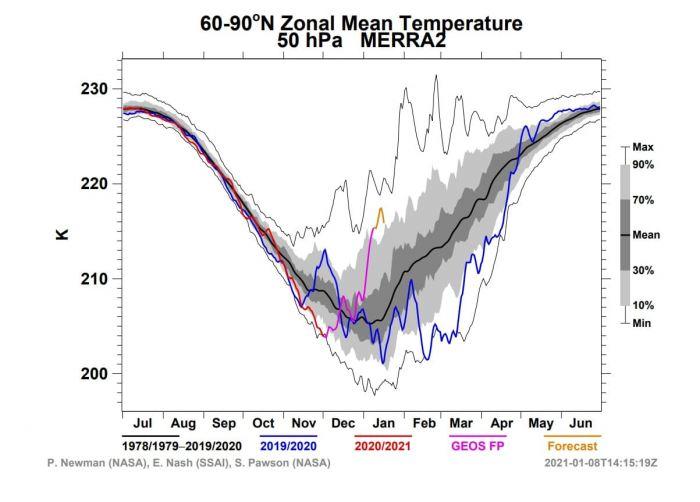 winter-weather-pattern-forecast-europe-united-states-50mb-nasa-temperature-analysis