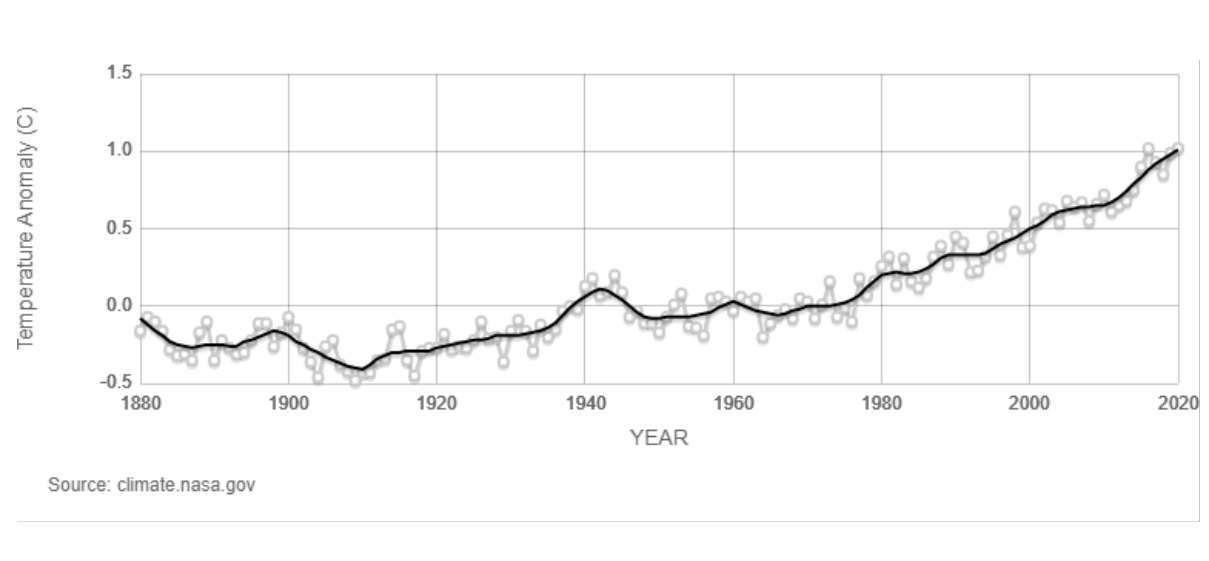 climate-change-tipping-point-global-temperature-increase-century