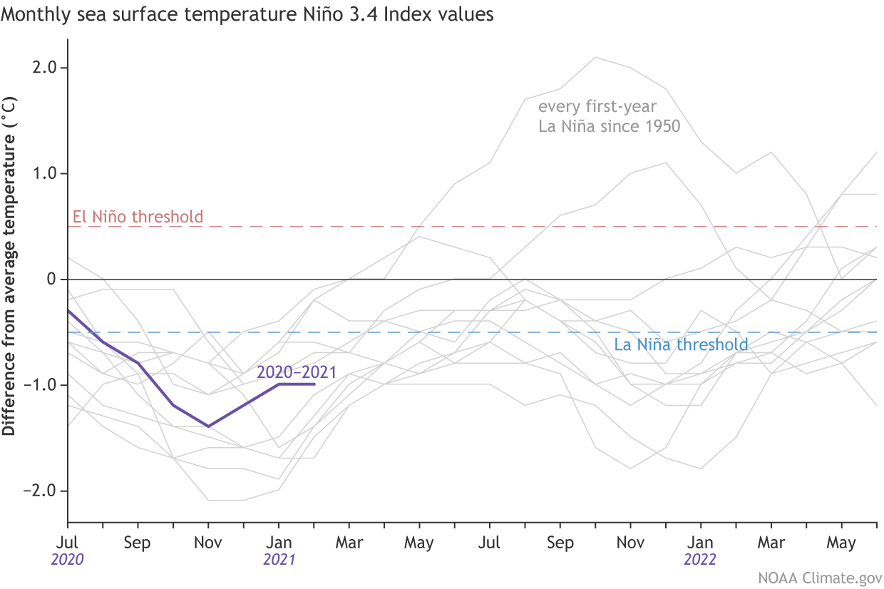 enso-la-nina-el-nino-winter-2020-2021-Temperature-Month-Graph