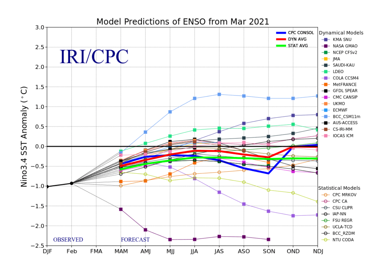 enso-la-nina-model-forecast-summer-autumn-2021