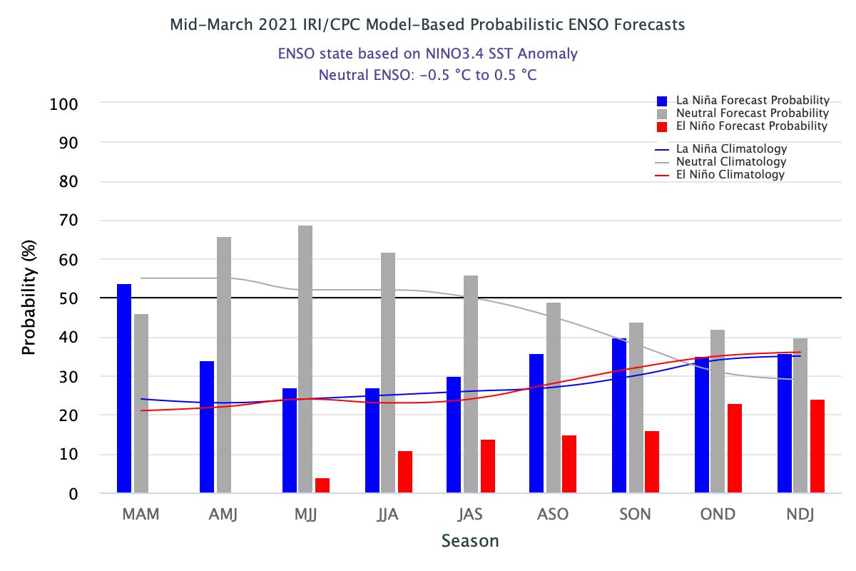 la-nina-enso-probability-forecast-summer-autumn-winter-2021