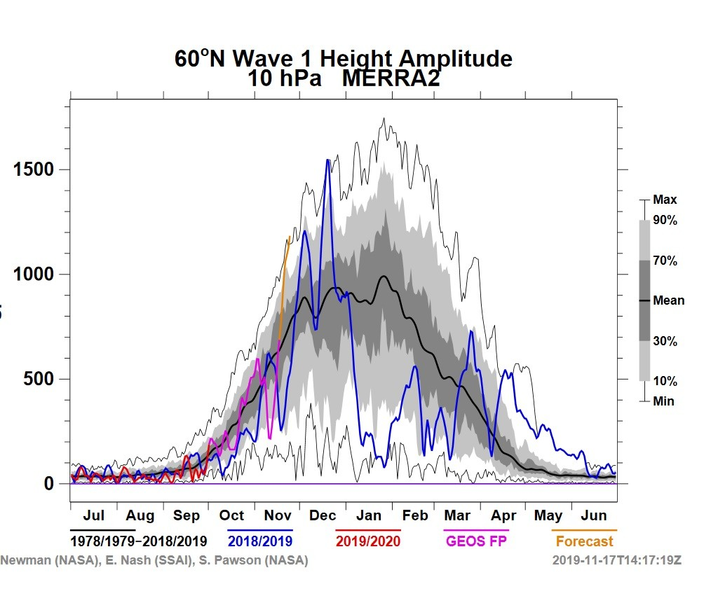 Extreme Weather Events 2020.Stratosphere Warming Watch Update 18 Nov A Powerful New