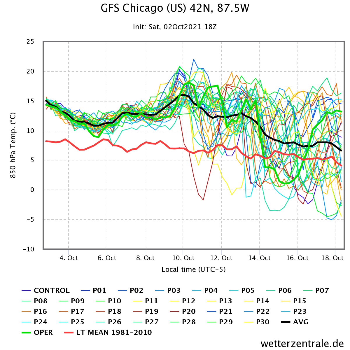 october-weather-forecast-chicago-united-states-temperature-ensemble-graph
