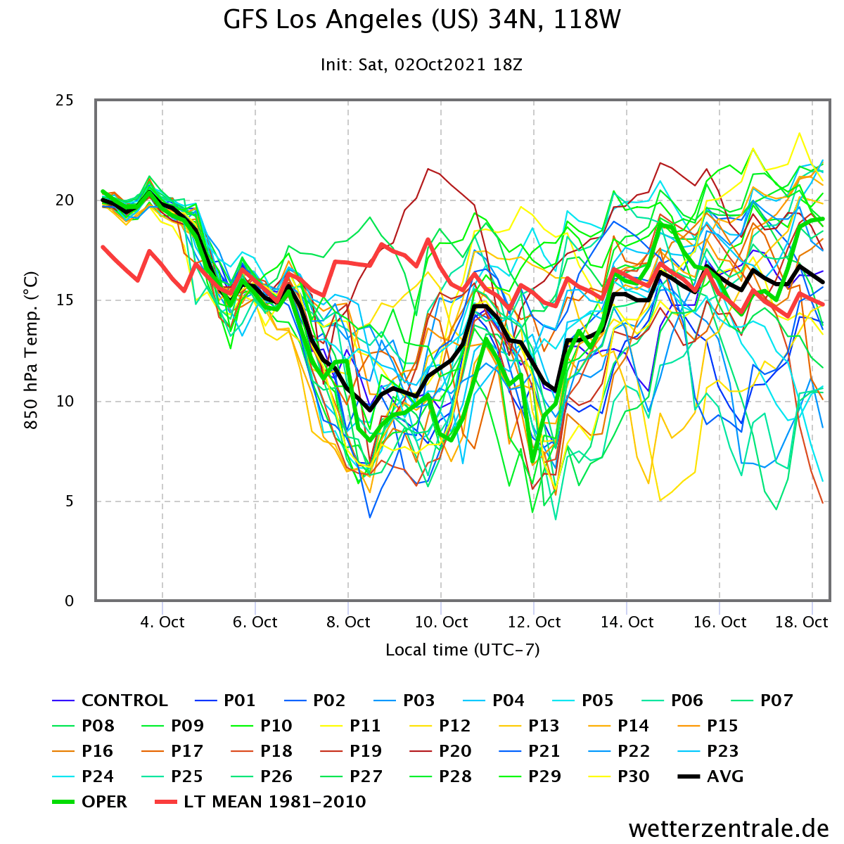 october-weather-forecast-los-angeles-united-states-temperature-ensemble-graph