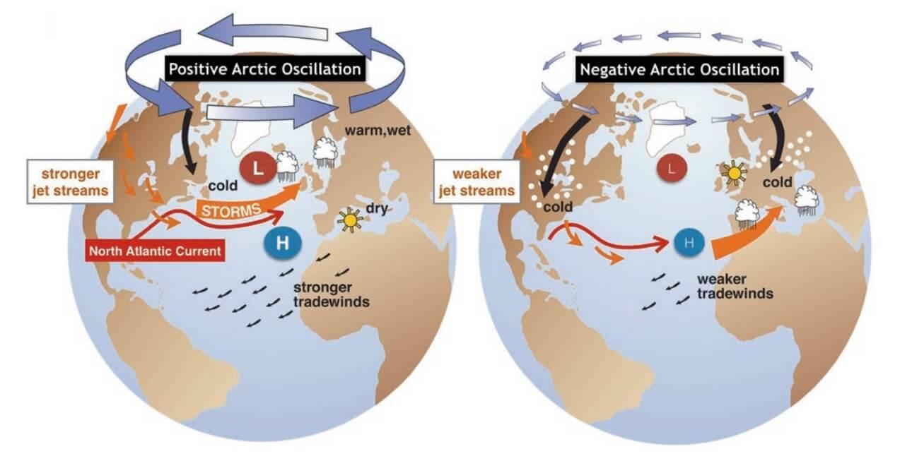 october-weather-forecast-united-states-europe-arctic-ocsillation-mode