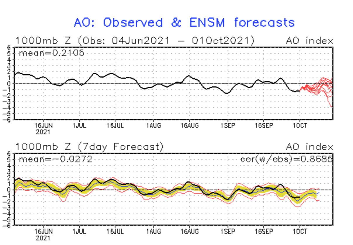 october-weather-united-states-europe-arctic-oscillation-model-forecast