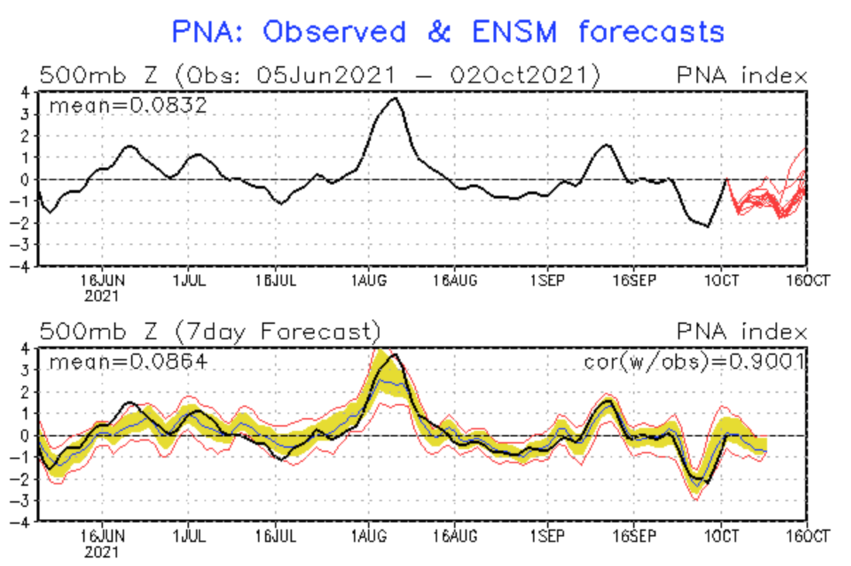 october-weather-united-states-pacific-north-american-index-forecast