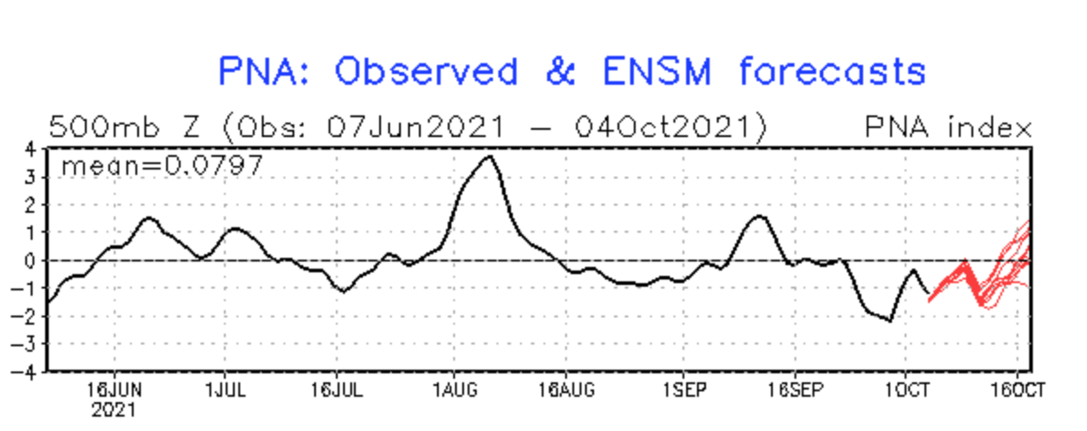 october-weather-united-states-pacific-north-american-oscillation-forecast