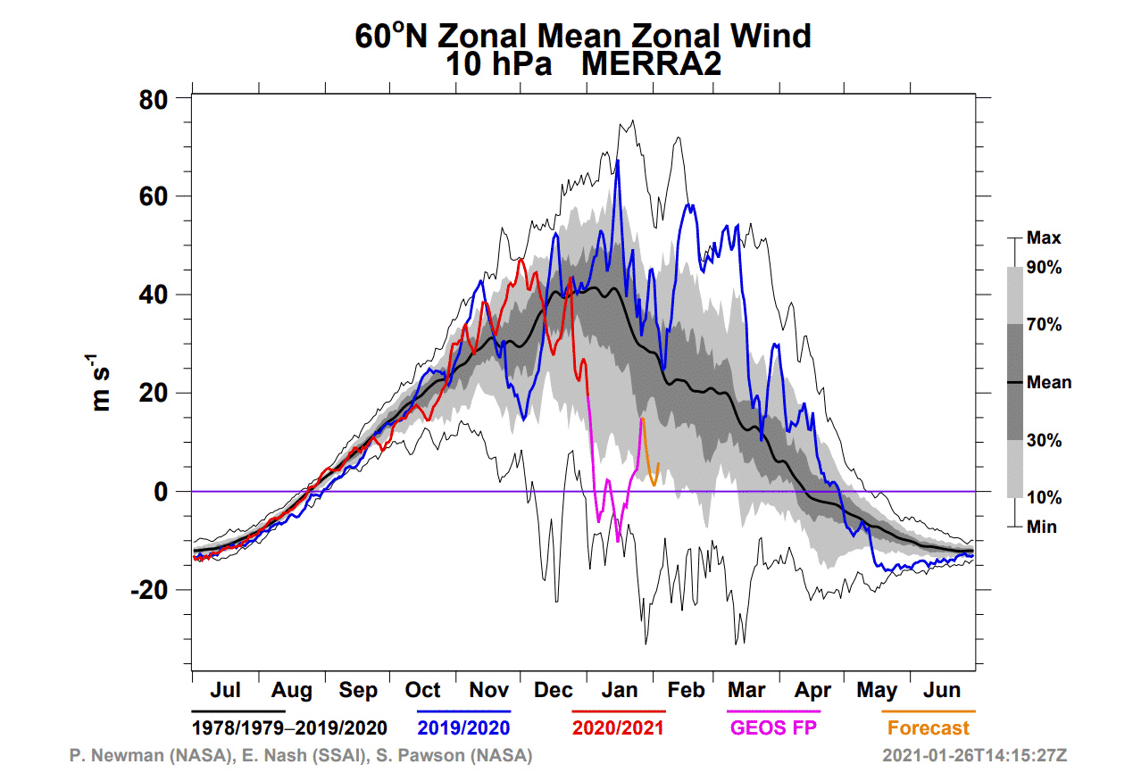 polar-vortex-weather-forecast-winter-united-states-europe-stratospheric-wind-graph