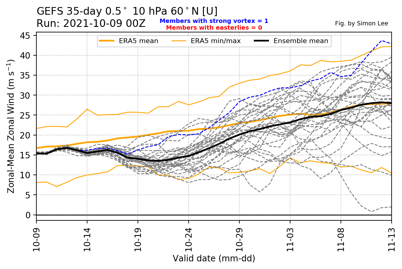 polar-vortex-wind-speed-forecast-fall-winter-2021-2022