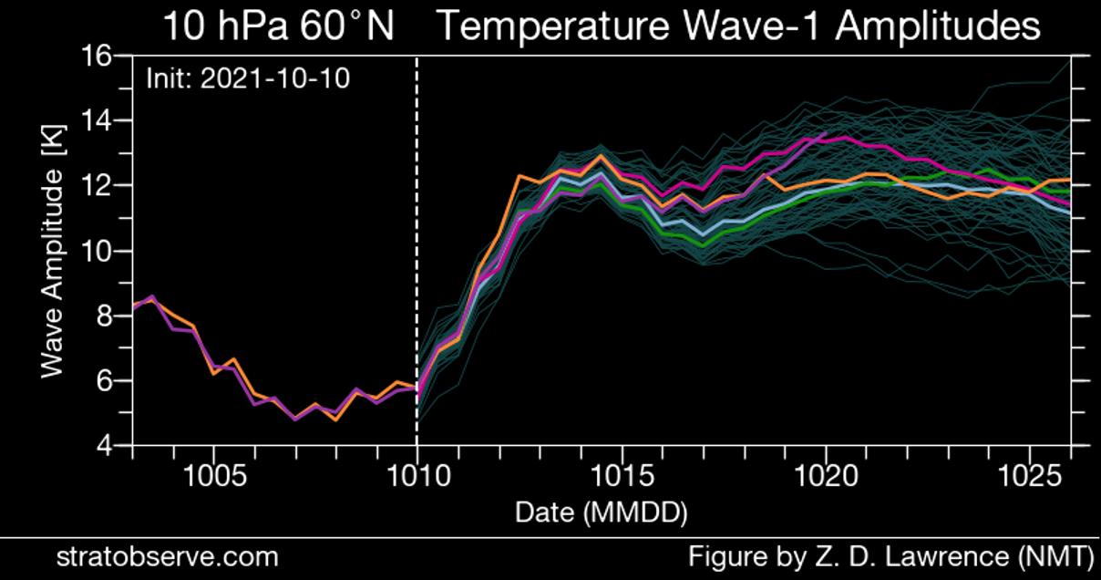 stratospheric-warming-forecast-graph-polar-vortex-united-states-europe
