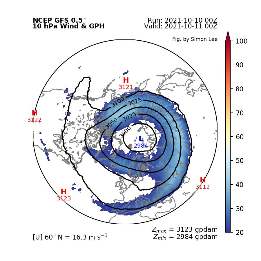 stratospheric-warming-pressure-analysis-fall-winter