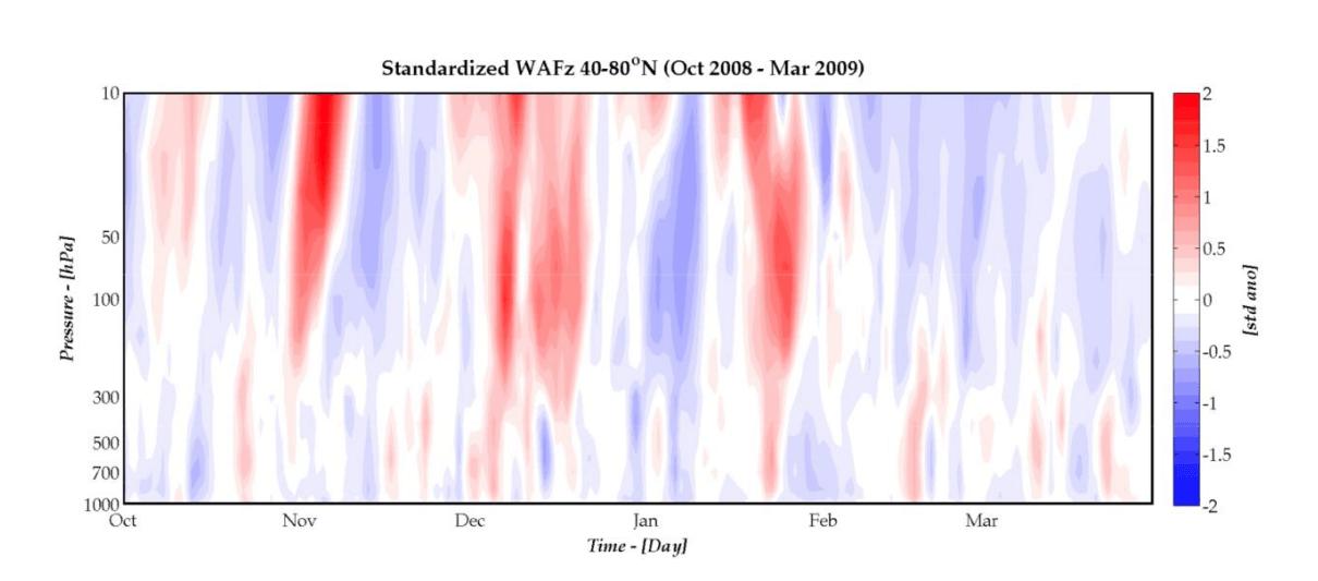 stratospheric-warming-winter-vertical-energy-transport