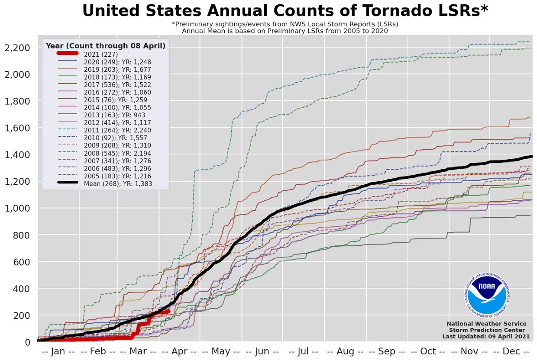 tornado-season-april-spring-2021-forecast-statistics