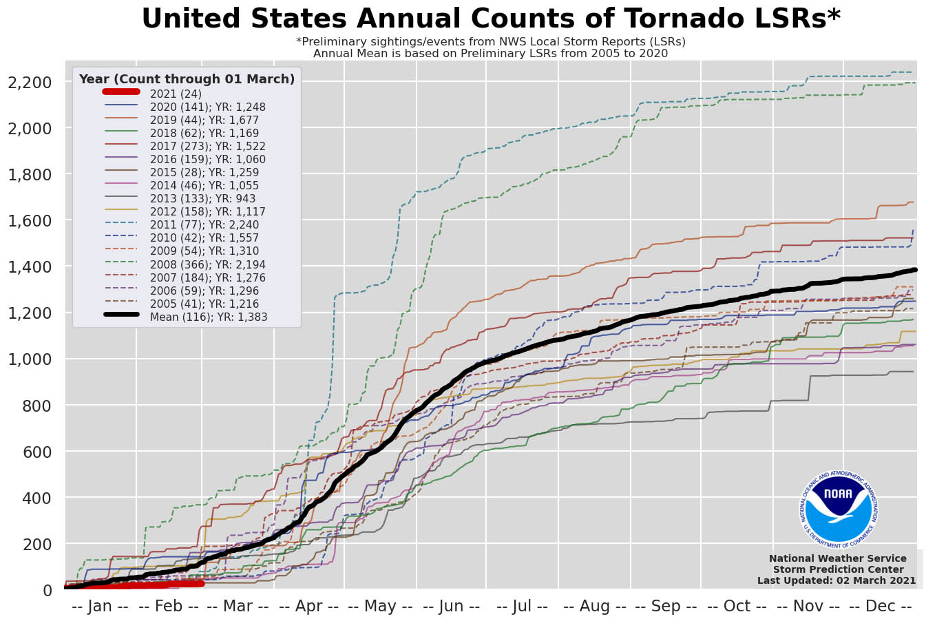 united-states-pattern-change-severe-weather-warm-wave-tornado-statistics