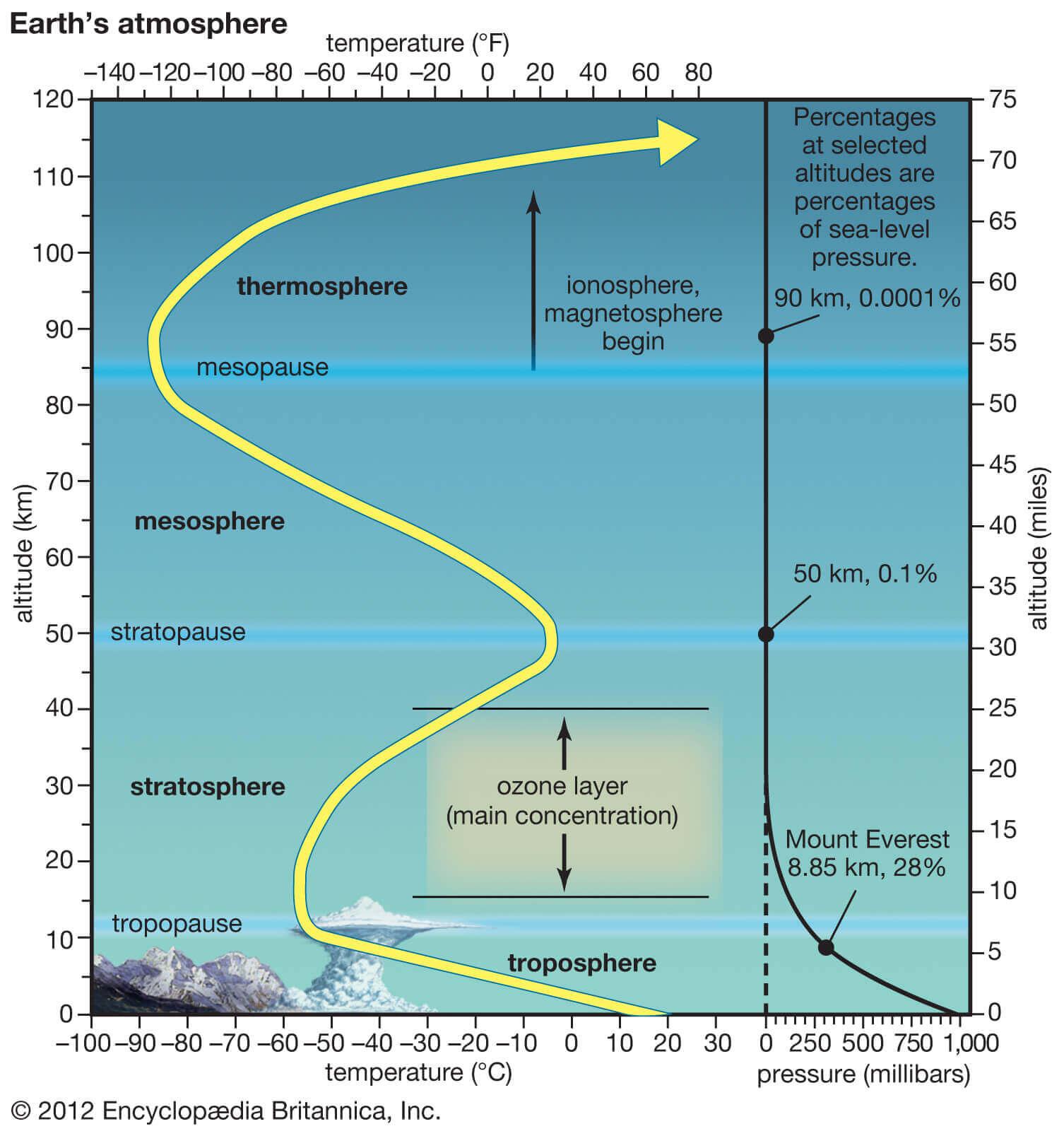 winter-weather-forecast-united-states-europe-polar-vortex-warming-atmospheric-layers