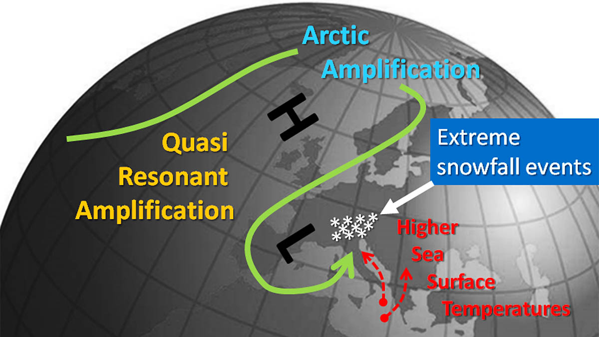extreme-snowfall-future-winters-alps-glaciers-challenging-global-warming