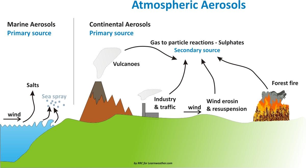 increasing-extreme-snowfall-future-winter-forecasts-aerosol-rrc