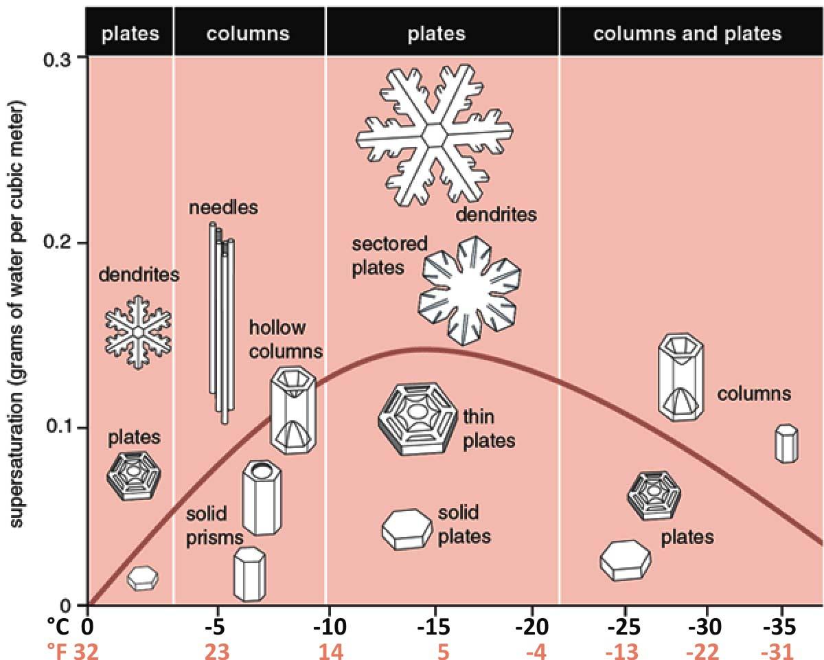 increasing-extreme-snowfall-future-winter-forecasts-morphology-rrc
