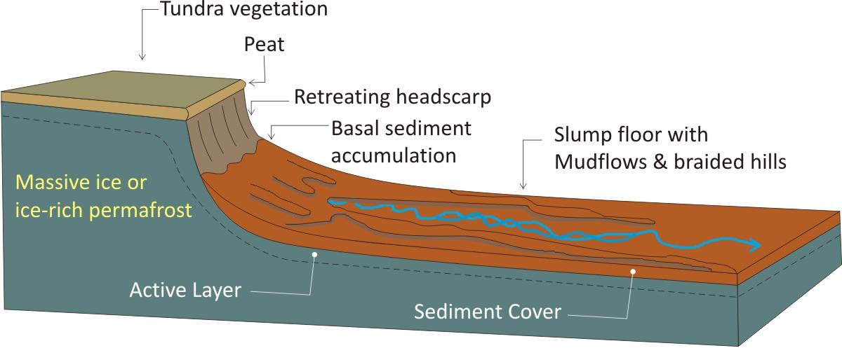 siberia-thawing-permafrost-batagaika-crater-megaslump-rrc
