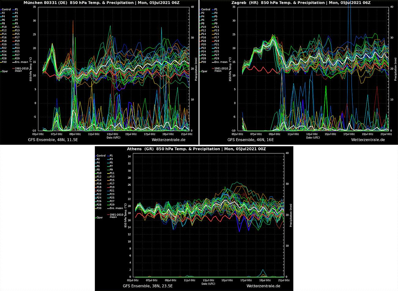 another-intense-heatwave-central-europe-balkan-peninsula-meteograms