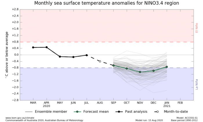 fall-forecast-la-nina-enso